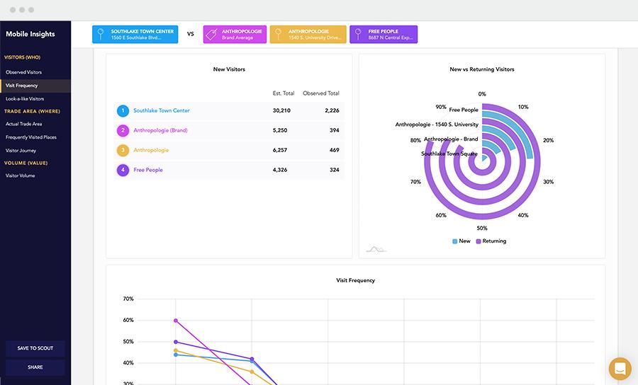 Shopping Center Insights screenshot in Buxton Mobile Insights platform