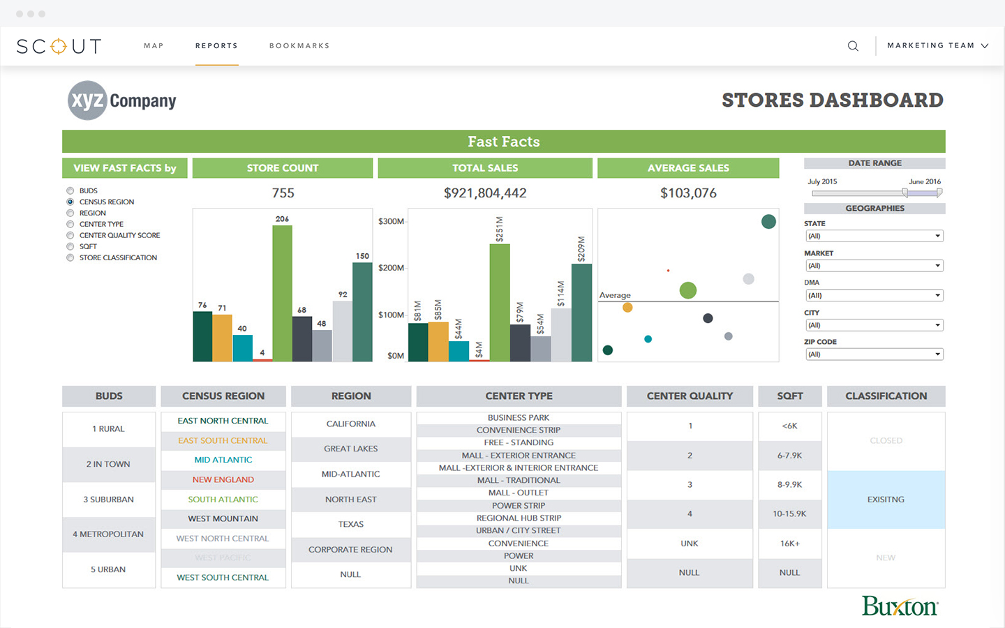 Visual Analytics Dashboards